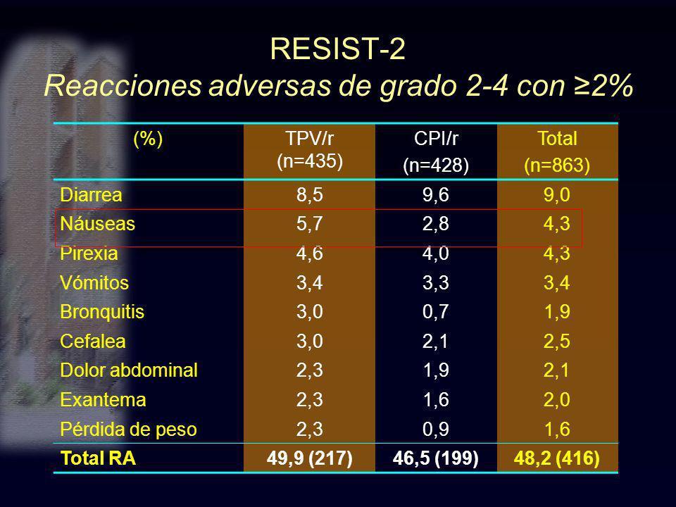 RESIST-2 Reacciones adversas de grado 2-4 con 2% (%)TPV/r (n=435) CPI/r (n=428) Total (n=863) Diarrea8,59,69,0 Náuseas5,72,84,3 Pirexia4,64,04,3 Vómit