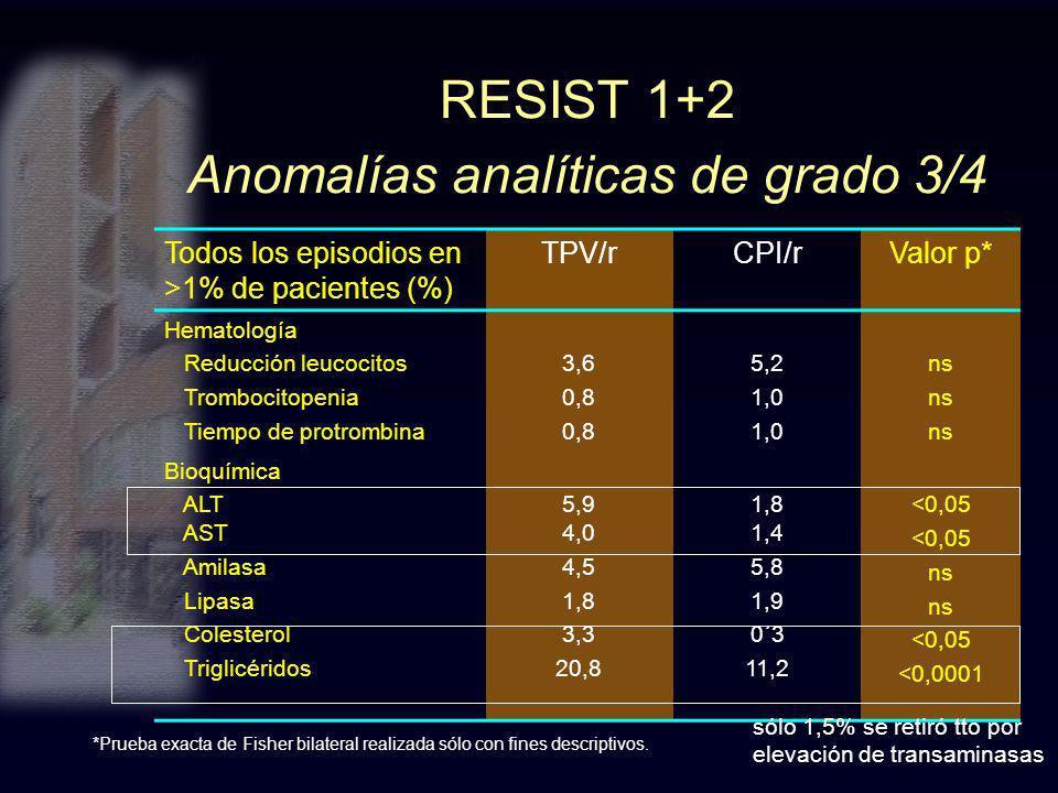 RESIST 1+2 Anomalías analíticas de grado 3/4 *Prueba exacta de Fisher bilateral realizada sólo con fines descriptivos. Todos los episodios en >1% de p
