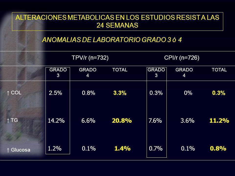 ALTERACIONES METABOLICAS EN LOS ESTUDIOS RESIST A LAS 24 SEMANAS ANOMALIAS DE LABORATORIO GRADO 3 ó 4 TPV/r (n=732)CPI/r (n=726) GRADO 3 GRADO 4 TOTAL