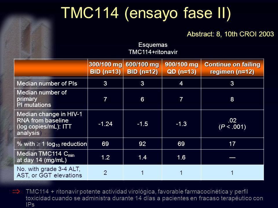 TMC114 + ritonavir potente actividad virológica, favorable farmacocinética y perfil toxicidad cuando se administra durante 14 días a pacientes en frac