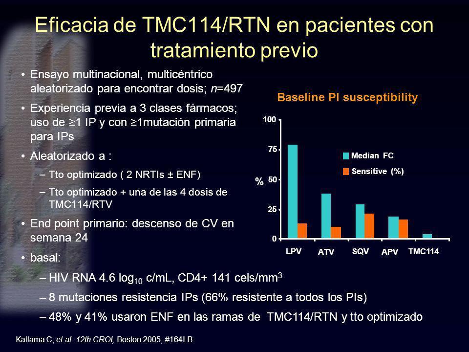 Eficacia de TMC114/RTN en pacientes con tratamiento previo Ensayo multinacional, multicéntrico aleatorizado para encontrar dosis; n=497 Experiencia pr