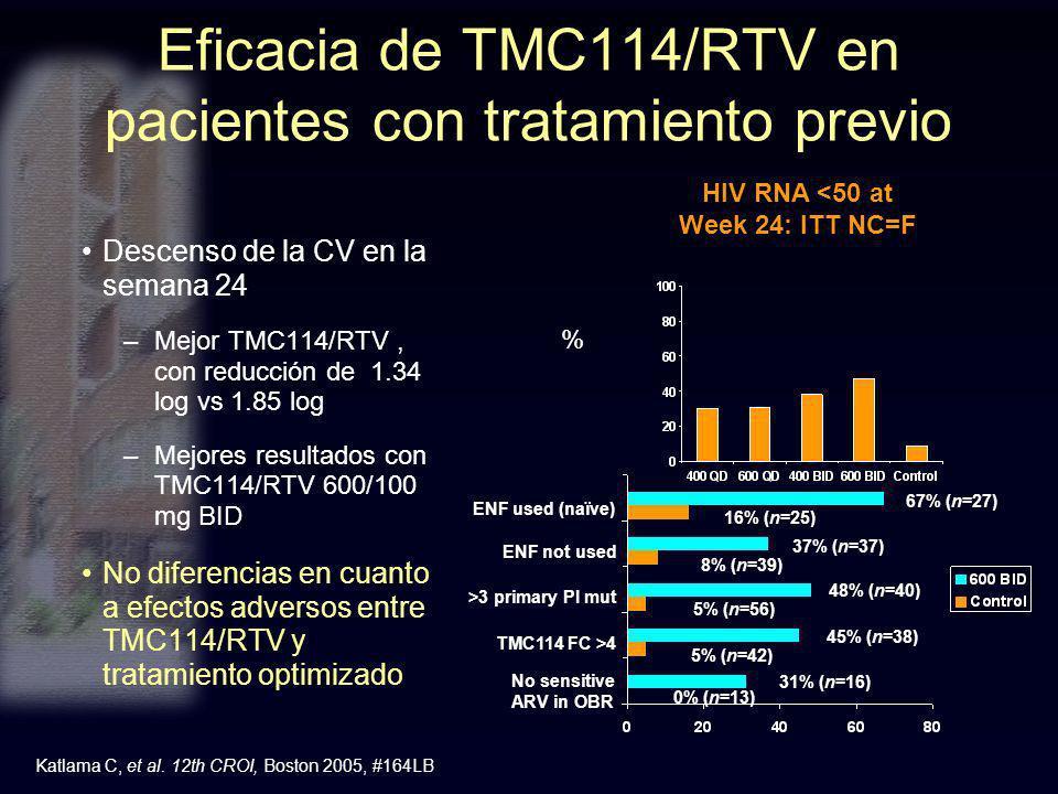 Eficacia de TMC114/RTV en pacientes con tratamiento previo Descenso de la CV en la semana 24 –Mejor TMC114/RTV, con reducción de 1.34 log vs 1.85 log