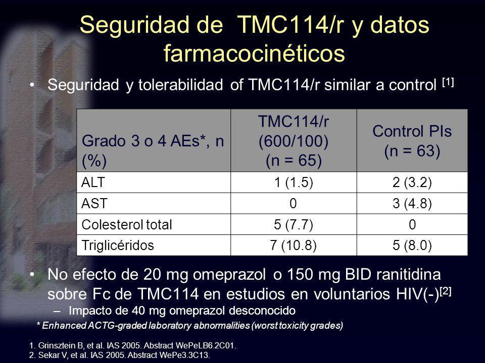 Seguridad de TMC114/r y datos farmacocinéticos Seguridad y tolerabilidad of TMC114/r similar a control [1] No efecto de 20 mg omeprazol o 150 mg BID r