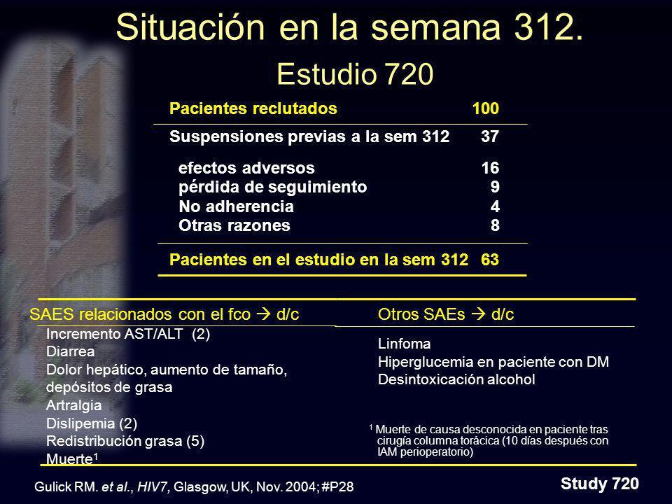Situación en la semana 312. Estudio 720 Pacientes reclutados100 Suspensiones previas a la sem 312 37 efectos adversos 16 pérdida de seguimiento 9 No a