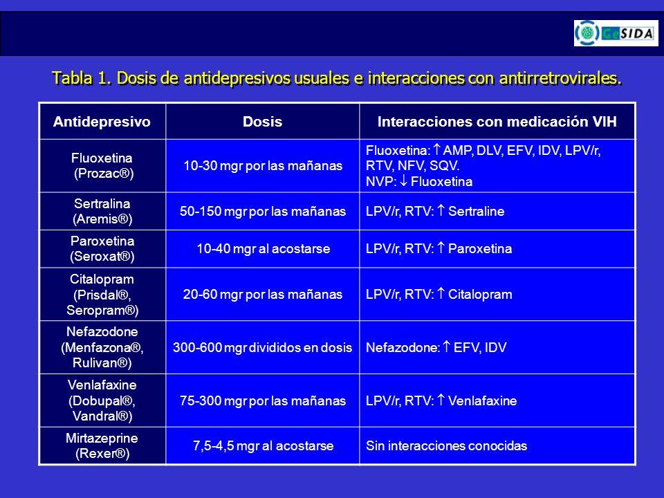 Tabla 1. Dosis de antidepresivos usuales e interacciones con antirretrovirales. AntidepresivoDosisInteracciones con medicación VIH Fluoxetina (Prozac®