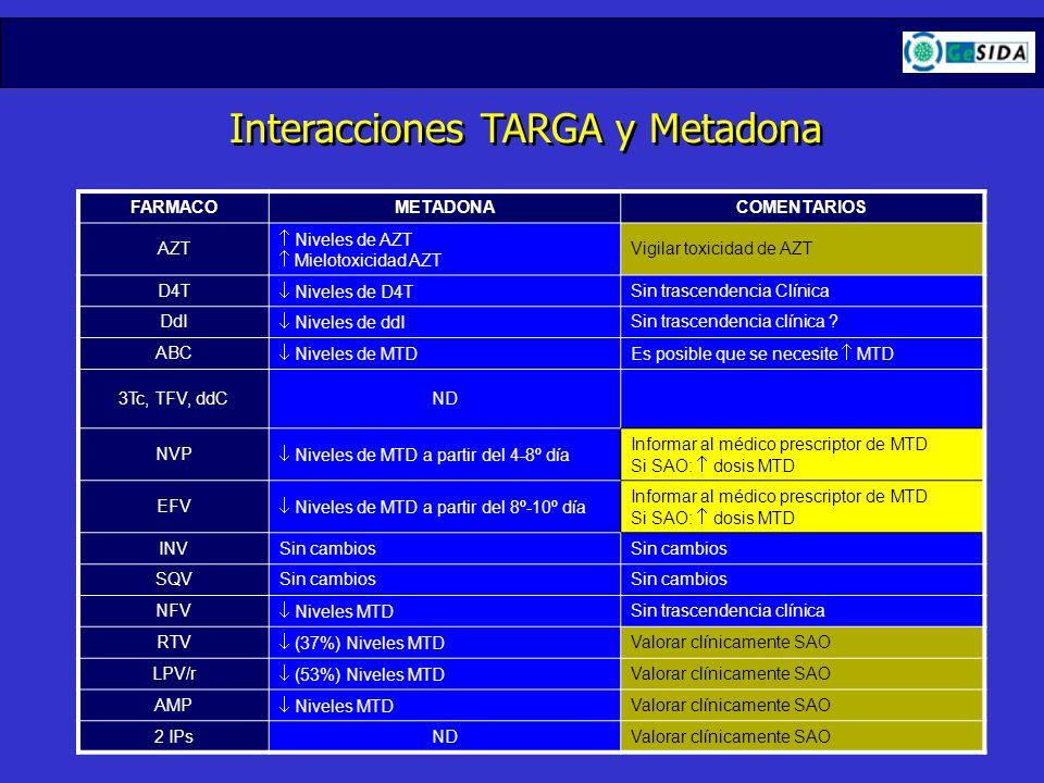 Interacciones TARGA y Metadona FARMACOMETADONACOMENTARIOS AZT Niveles de AZT Mielotoxicidad AZT Vigilar toxicidad de AZT D4T Niveles de D4T Sin trasce