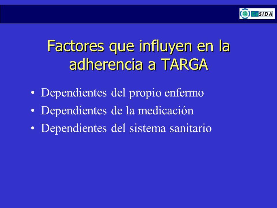 Factores que influyen en la adherencia a TARGA Dependientes del propio enfermo Dependientes de la medicación Dependientes del sistema sanitario