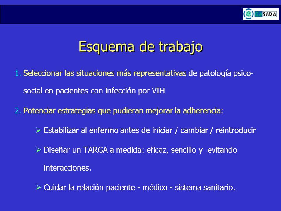Esquema de trabajo 1.Seleccionar las situaciones más representativas de patología psico- social en pacientes con infección por VIH 2.Potenciar estrate