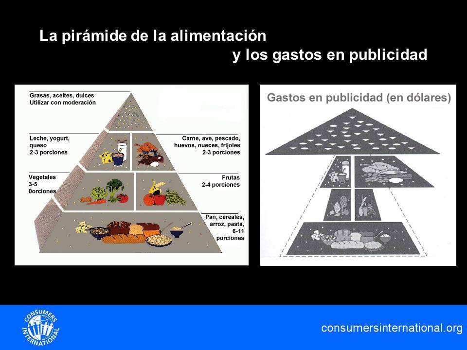 La pirámide de la alimentación y los gastos en publicidad