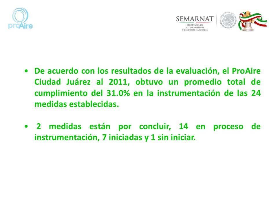 De acuerdo con los resultados de la evaluación, el ProAire Ciudad Juárez al 2011, obtuvo un promedio total de cumplimiento del 31.0% en la instrumenta