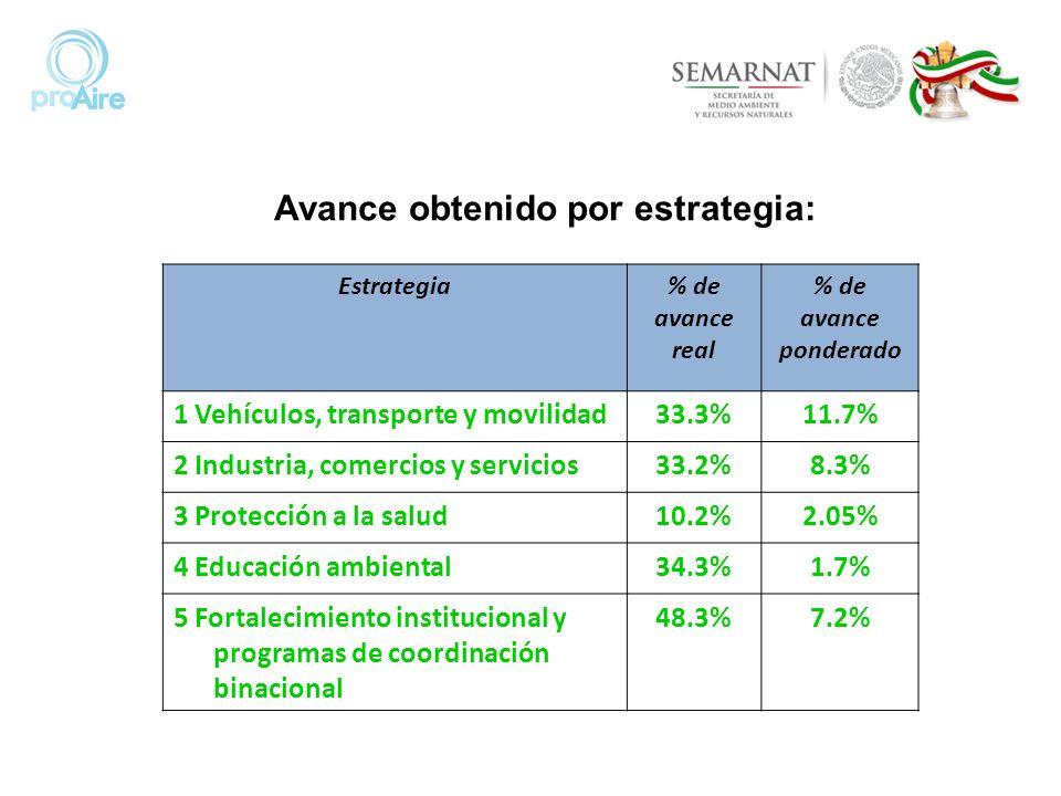 Estrategia% de avance real % de avance ponderado 1 Vehículos, transporte y movilidad33.3%11.7% 2 Industria, comercios y servicios33.2%8.3% 3 Protecció