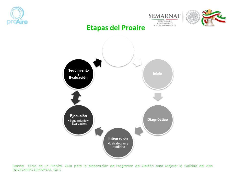 PlaneaciónInicioDiagnóstico Integración Estrategias y medidas Ejecución Seguimiento y Evaluación Fuente: Ciclo de un ProAire. Guía para la elaboración