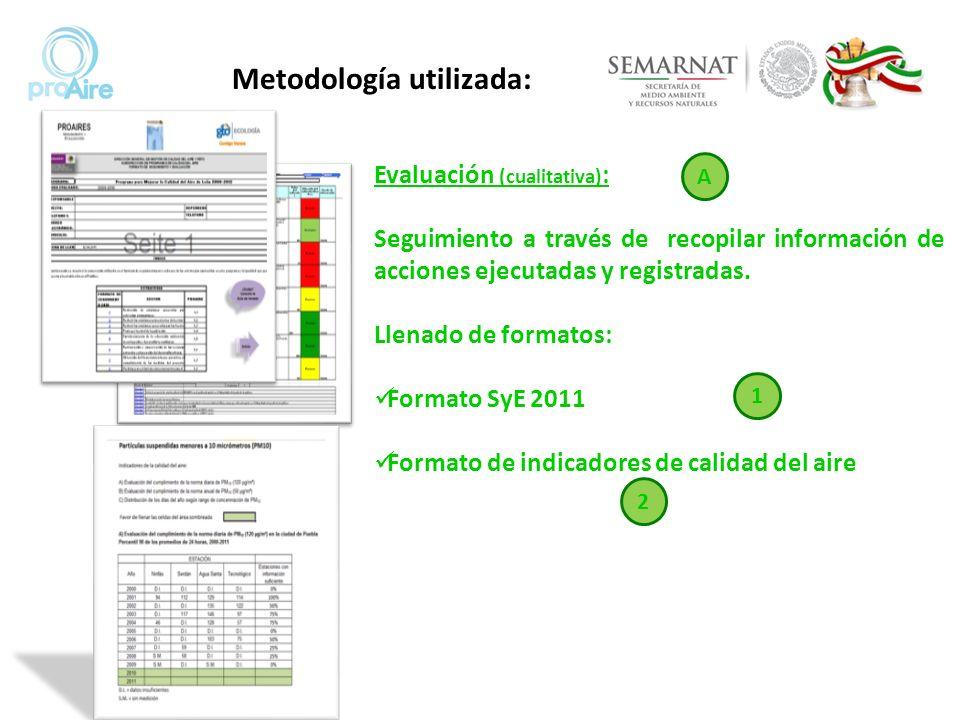 Evaluación (cualitativa) : Seguimiento a través de recopilar información de acciones ejecutadas y registradas. Llenado de formatos: Formato SyE 2011 F