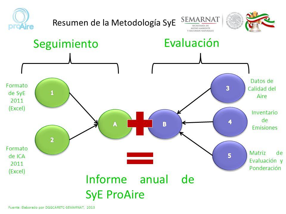 Resumen de la Metodología SyE Seguimiento Formato de SyE 2011 (Excel) Formato de ICA 2011 (Excel) Evaluación Datos de Calidad del Aire Inventario de E