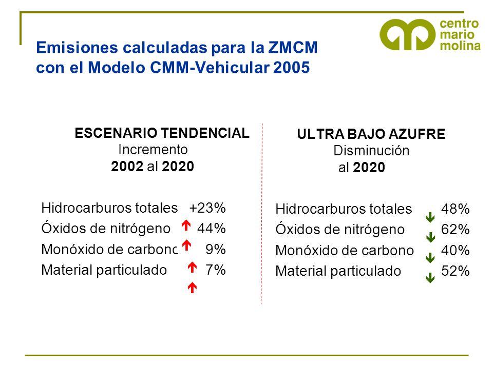 Emisiones calculadas para la ZMCM con el Modelo CMM-Vehicular 2005 ESCENARIO TENDENCIAL Incremento 2002 al 2020 Hidrocarburos totales +23% Óxidos de n