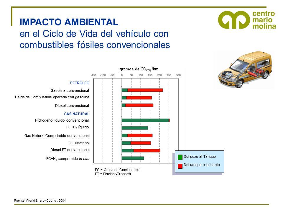 IMPACTO AMBIENTAL en el Ciclo de Vida del vehículo con combustibles fósiles convencionales Gasolina convencional Diesel convencional gramos de CO 2eq