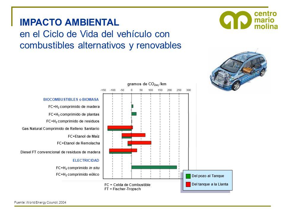 IMPACTO AMBIENTAL en el Ciclo de Vida del vehículo con combustibles alternativos y renovables Gas Natural Comprimido de Relleno Sanitario BIOCOMBUSTIB