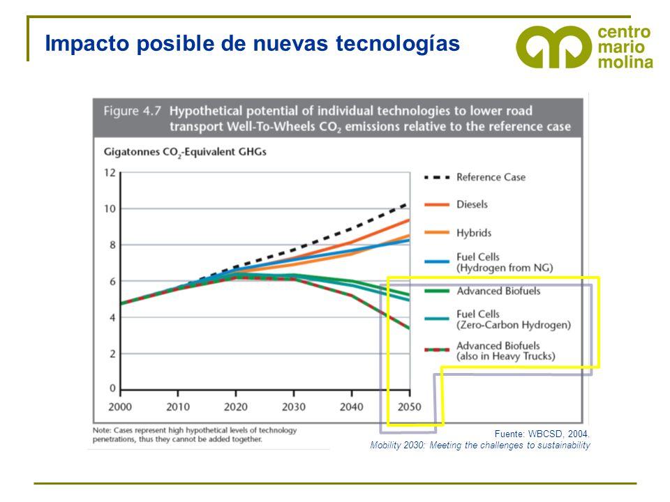 Fuente: WBCSD, 2004. Mobility 2030: Meeting the challenges to sustainability Impacto posible de nuevas tecnologías