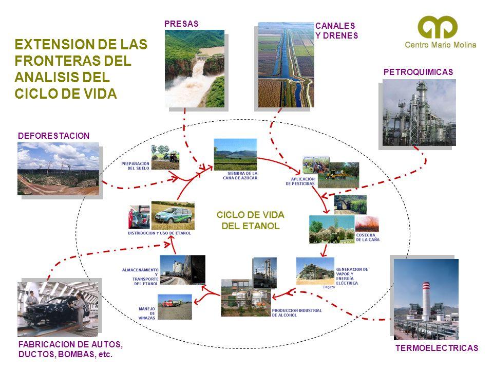 PRESAS CANALES Y DRENES PETROQUIMICAS TERMOELECTRICAS FABRICACION DE AUTOS, DUCTOS, BOMBAS, etc. EXTENSION DE LAS FRONTERAS DEL ANALISIS DEL CICLO DE