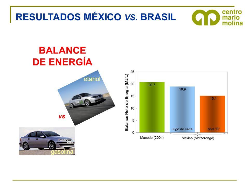 BALANCE DE ENERGÍA vs etanol gasolina RESULTADOS MÉXICO VS. BRASIL