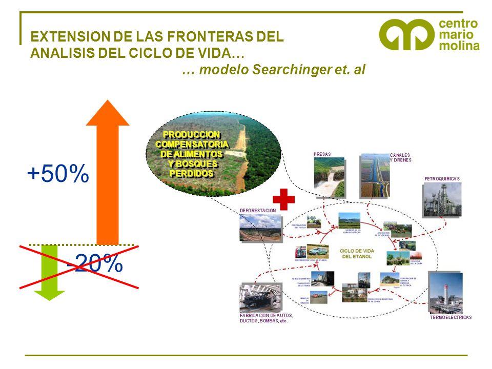 EXTENSION DE LAS FRONTERAS DEL ANALISIS DEL CICLO DE VIDA… … modelo Searchinger et. al PRODUCCIONCOMPENSATORIA DE ALIMENTOS Y BOSQUES Y BOSQUESPERDIDO