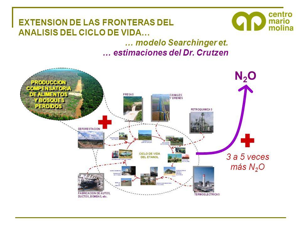 EXTENSION DE LAS FRONTERAS DEL ANALISIS DEL CICLO DE VIDA… … modelo Searchinger et. … estimaciones del Dr. Crutzen PRODUCCIONCOMPENSATORIA DE ALIMENTO