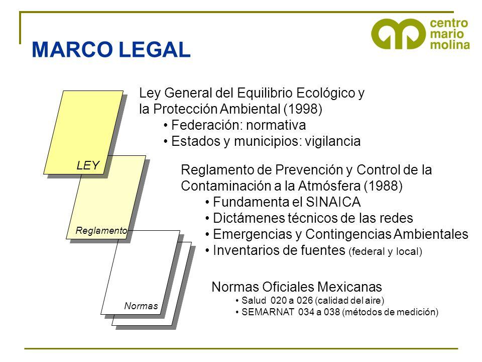 Normas Reglamento LEY Normas Oficiales Mexicanas Salud 020 a 026 (calidad del aire) SEMARNAT 034 a 038 (métodos de medición) Ley General del Equilibri