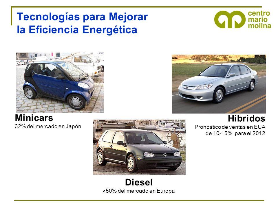 Tecnologías para Mejorar la Eficiencia Energética Minicars 32% del mercado en Japón Diesel >50% del mercado en Europa Híbridos Pronóstico de ventas en