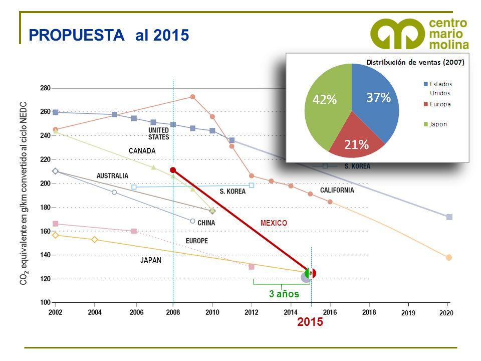 2019 2020 2015 3 años MEXICO CO 2 equivalente en g/km convertido al ciclo NEDC JAPAN CANADA PROPUESTA al 2015