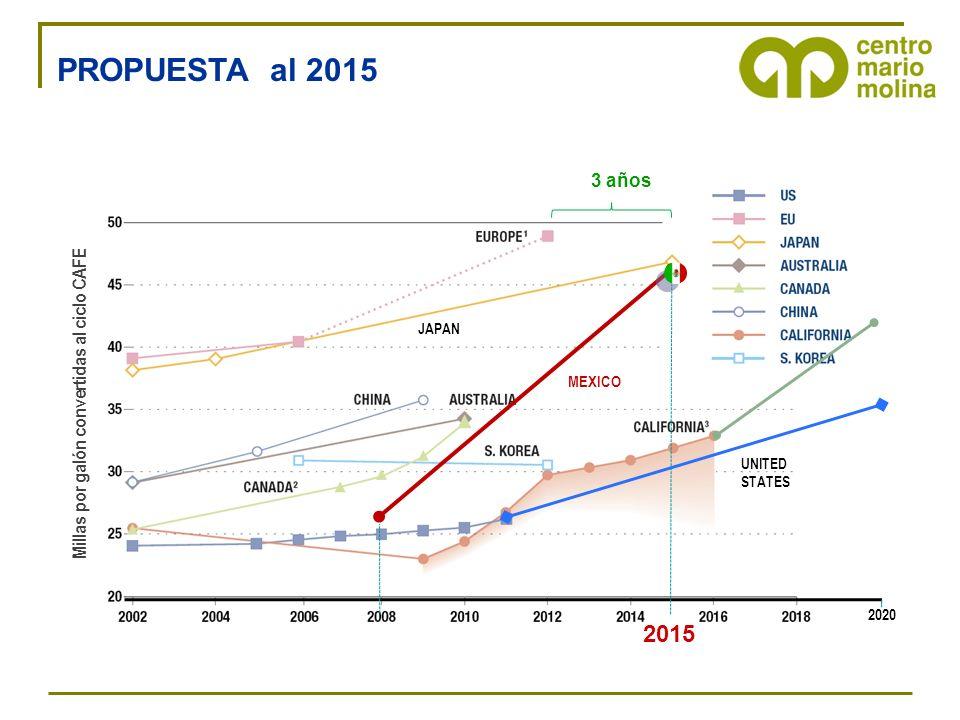 2020 MEXICO 2015 3 años Millas por galón convertidas al ciclo CAFE UNITED STATES JAPAN