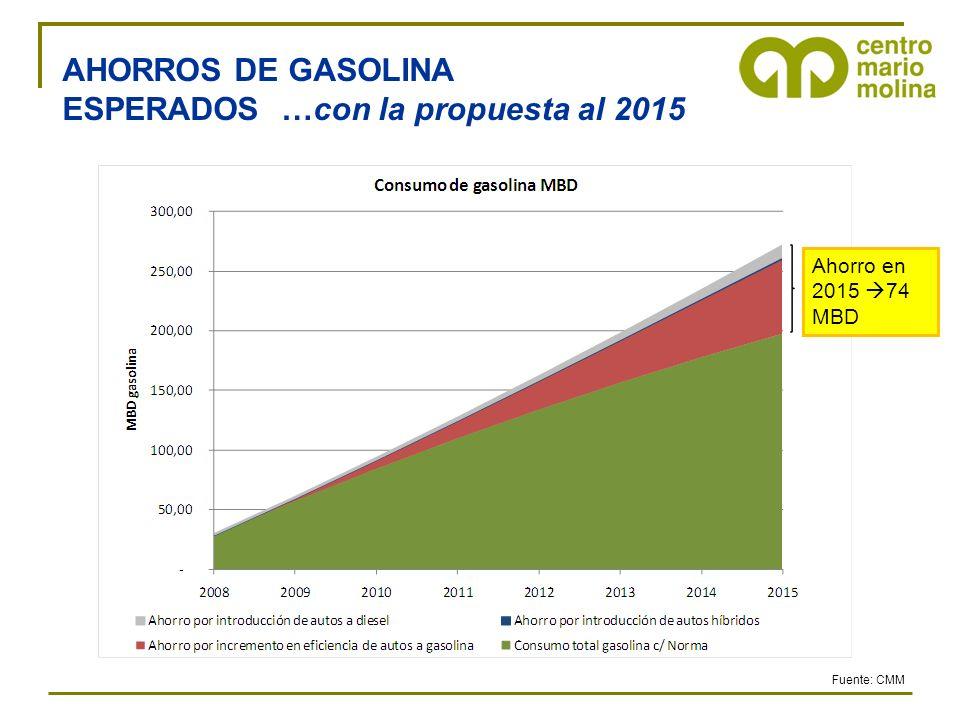 AHORROS DE GASOLINA ESPERADOS …con la propuesta al 2015 Fuente: CMM Ahorro en 2015 74 MBD