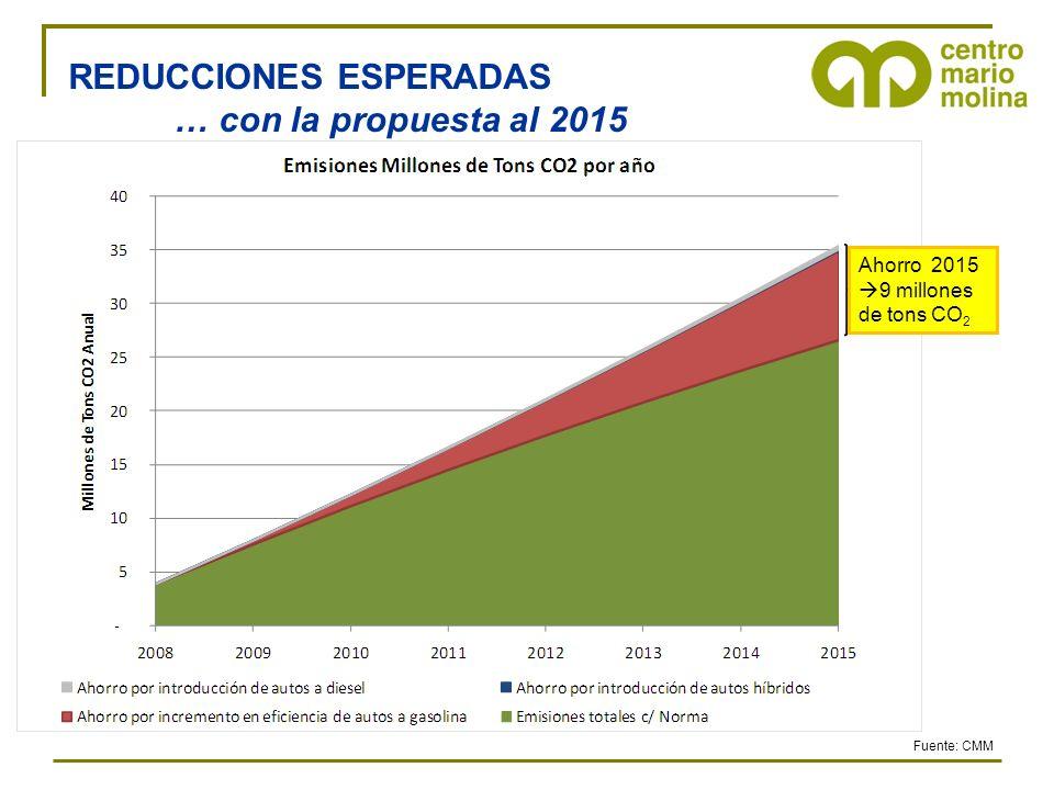 REDUCCIONES ESPERADAS … con la propuesta al 2015 Fuente: CMM Ahorro 2015 9 millones de tons CO 2