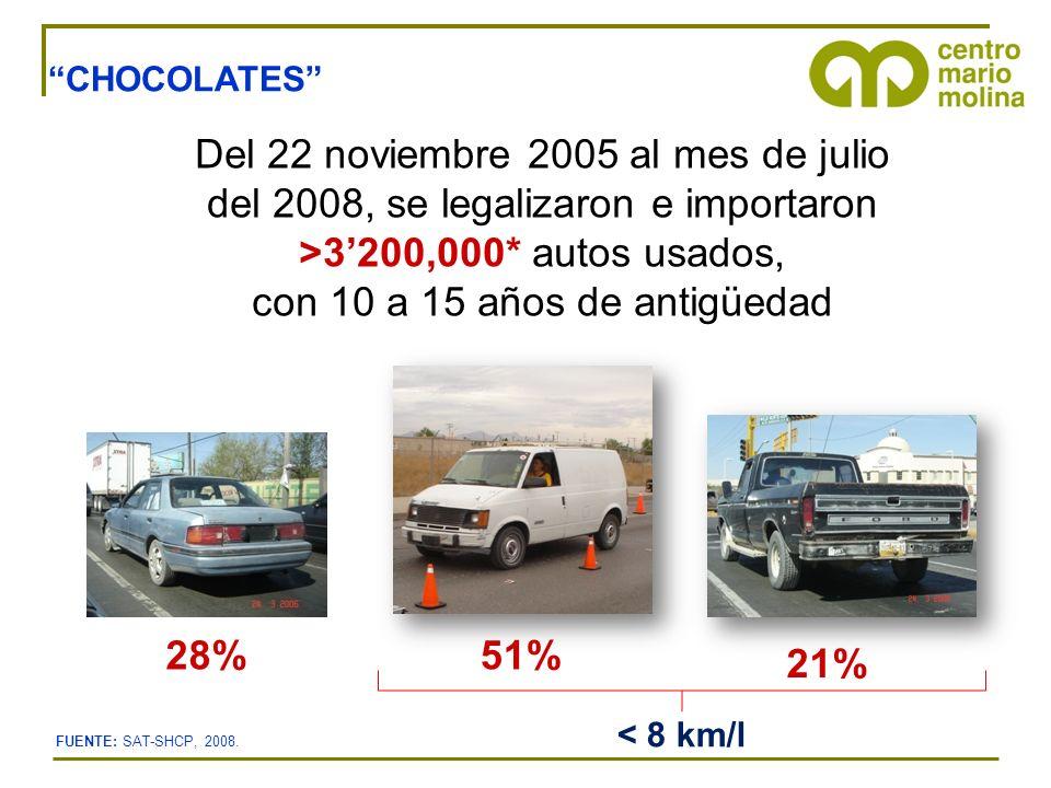 CHOCOLATES Del 22 noviembre 2005 al mes de julio del 2008, se legalizaron e importaron >3200,000* autos usados, con 10 a 15 años de antigüedad 28%51%