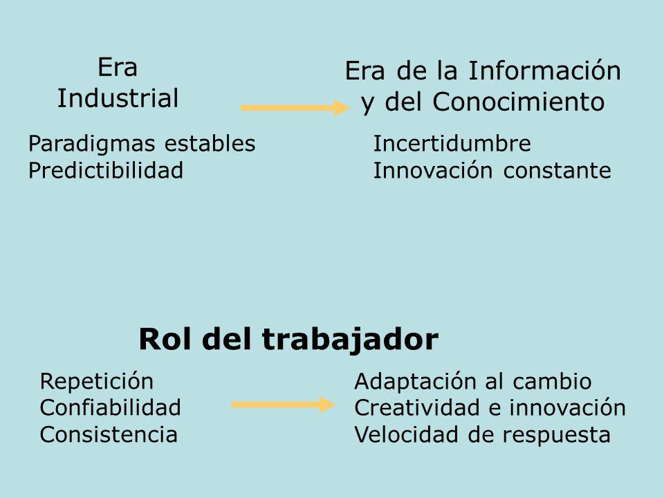 Incertidumbre Innovación constante Era Industrial Era de la Información y del Conocimiento Paradigmas estables Predictibilidad Rol del trabajador Adap