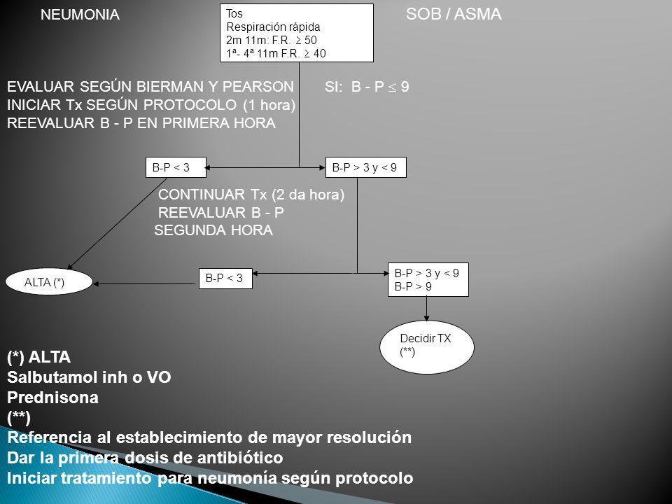 Tos Respiración rápida 2m 11m: F.R.50 1ª- 4ª 11m F.R.