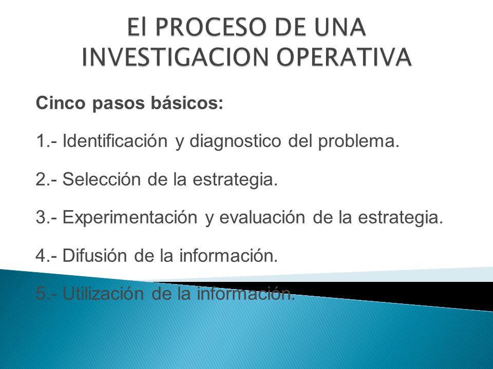 Cinco pasos básicos: 1.- Identificación y diagnostico del problema.