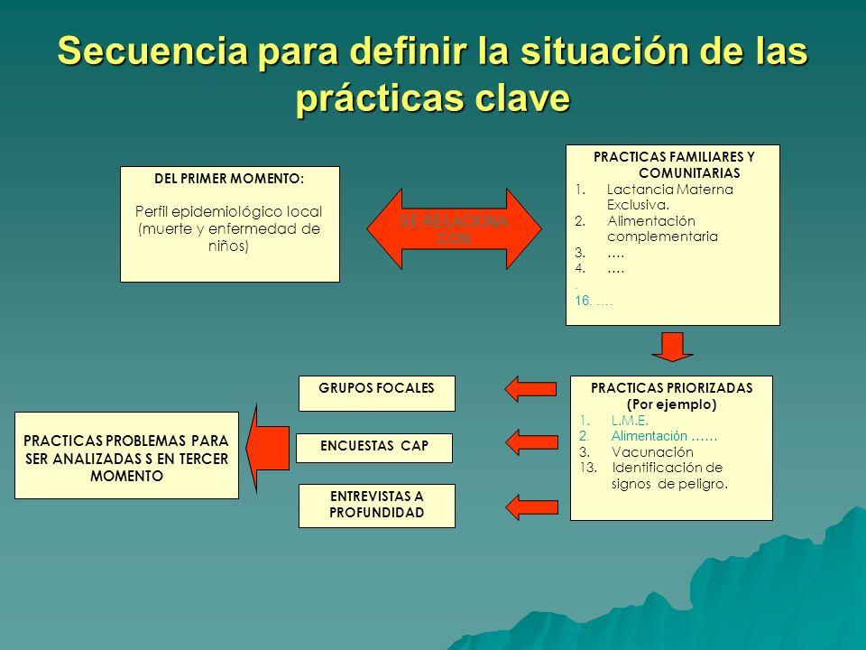 OMS/UNICEF Prácticas familiares clave Conjunto de prácticas que contribuyen a una supervivencia infantil y un crecimiento saludable al nivel de la com