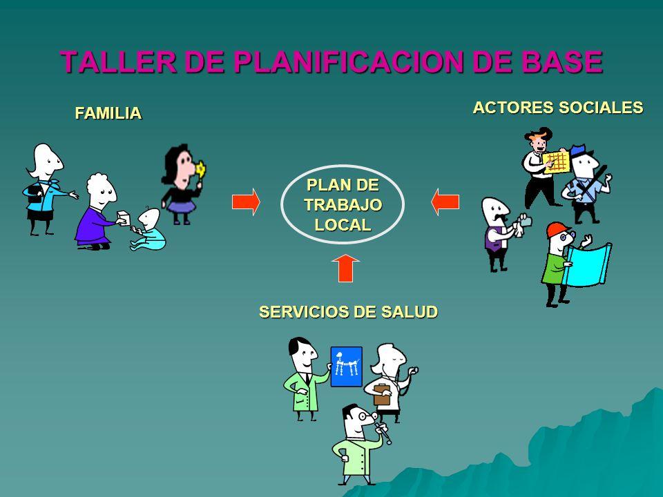 TERCER MOMENTO ANALISIS LOCAL DE LOS PROBLEMAS TALLER DE PLANIFICACION DE BASE Análisis de la realidad local Análisis de la realidad local El problema