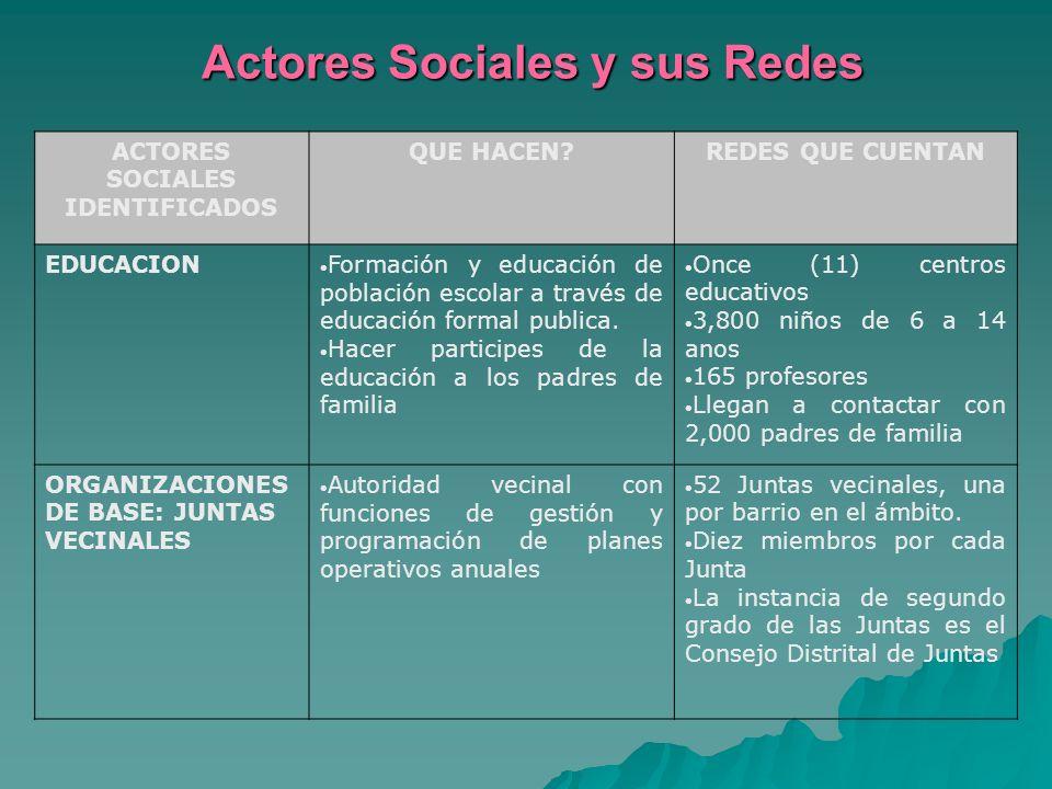 Análisis de la Realidad Local ESCUELA RADIO CRUZ ROJA. SALUD CLUB DE MADRES ACS Voluntarios Cruz Roja GOBIERNO LOCAL LIDERESONG Y otras Inst. IGLESIA/