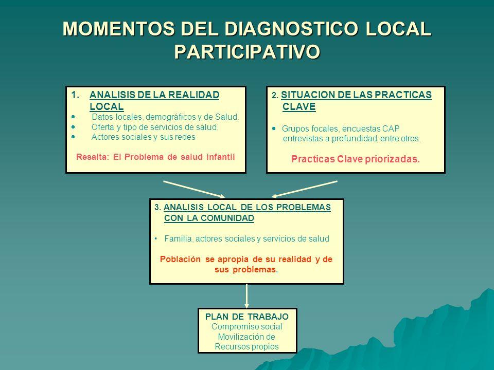 Objetivos: Recoger, organizar, describir y analizar la información que existe a nivel local sobre la situación de salud del niño, la madre y la actuac