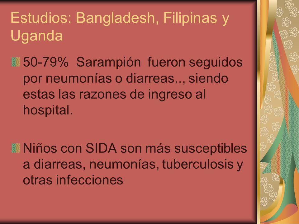 Estudios: Bangladesh, Filipinas y Uganda 50-79% Sarampión fueron seguidos por neumonías o diarreas.., siendo estas las razones de ingreso al hospital.
