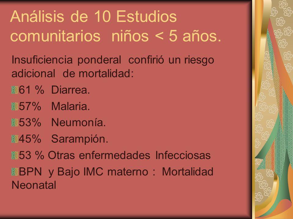 Análisis de 10 Estudios comunitarios niños < 5 años.