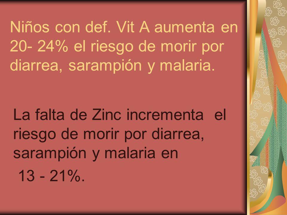 Niños con def. Vit A aumenta en 20- 24% el riesgo de morir por diarrea, sarampión y malaria. La falta de Zinc incrementa el riesgo de morir por diarre