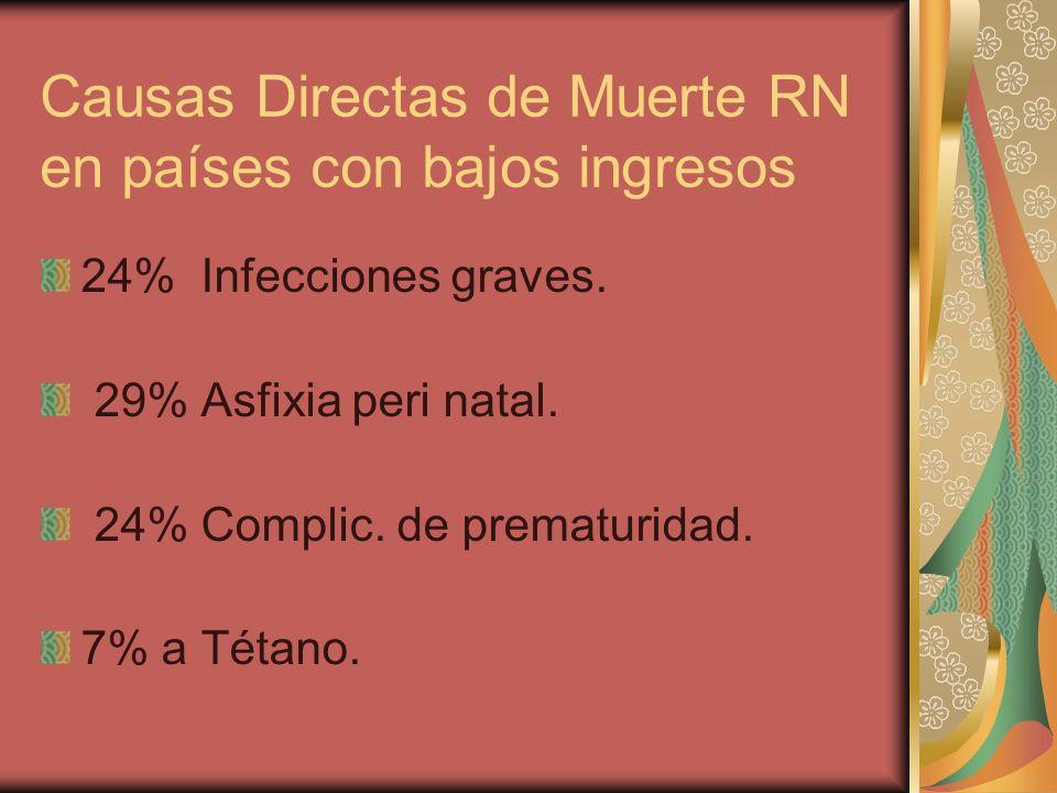 Causas Directas de Muerte RN en países con bajos ingresos 24% Infecciones graves. 29% Asfixia peri natal. 24% Complic. de prematuridad. 7% a Tétano.