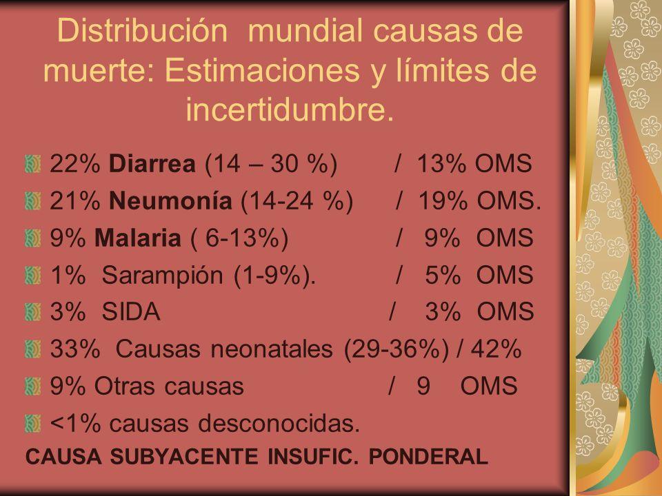 Distribución mundial causas de muerte: Estimaciones y límites de incertidumbre. 22% Diarrea (14 – 30 %) / 13% OMS 21% Neumonía (14-24 %) / 19% OMS. 9%