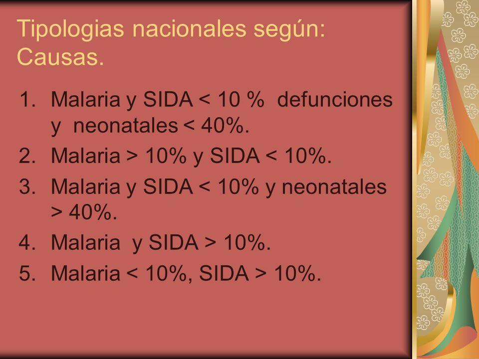 Tipologias nacionales según: Causas. 1.Malaria y SIDA < 10 % defunciones y neonatales < 40%. 2.Malaria > 10% y SIDA < 10%. 3.Malaria y SIDA 40%. 4.Mal