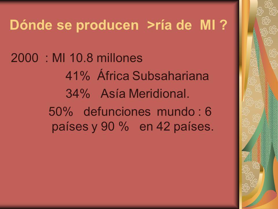 Dónde se producen >ría de MI ? 2000 : MI 10.8 millones 41% África Subsahariana 34% Asía Meridional. 50% defunciones mundo : 6 países y 90 % en 42 país