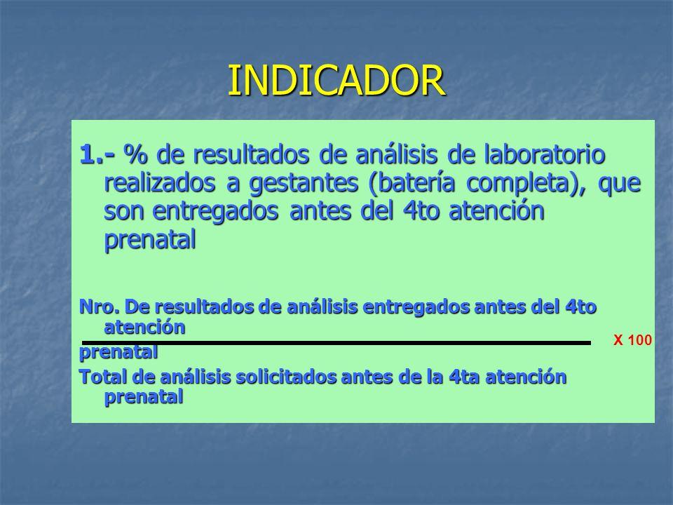 INDICADOR 1.- % de resultados de análisis de laboratorio realizados a gestantes (batería completa), que son entregados antes del 4to atención prenatal