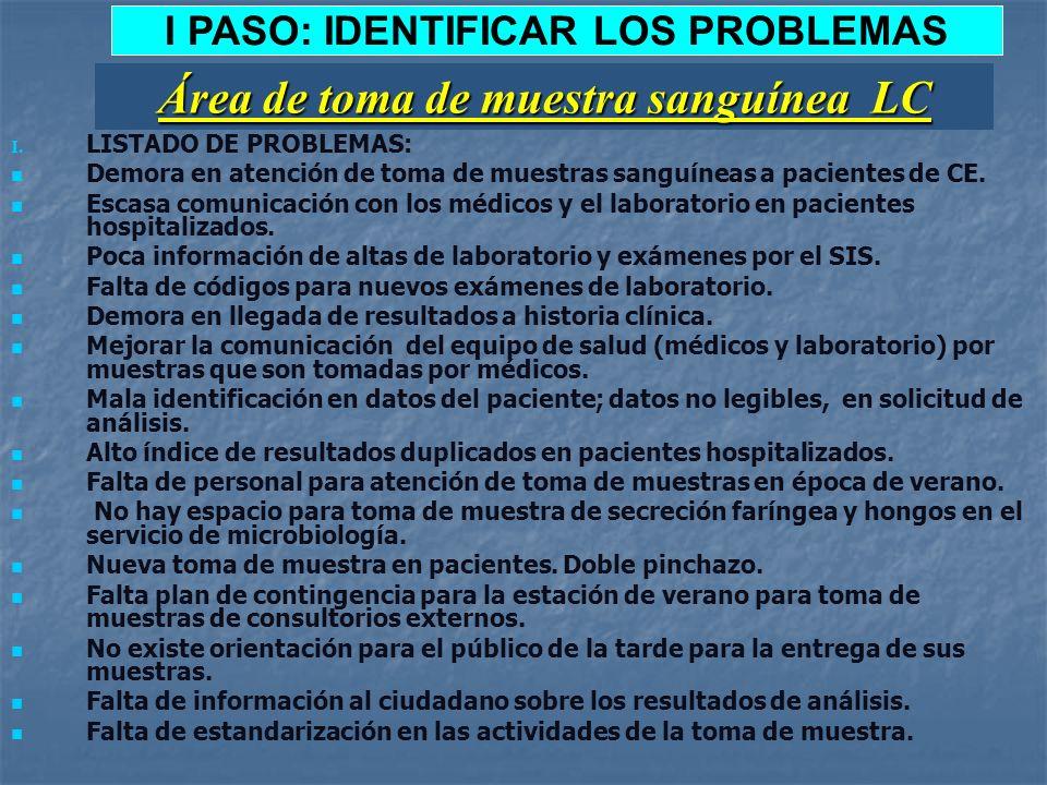 I PASO: IDENTIFICAR LOS PROBLEMAS I. LISTADO DE PROBLEMAS: Demora en atención de toma de muestras sanguíneas a pacientes de CE. Escasa comunicación co