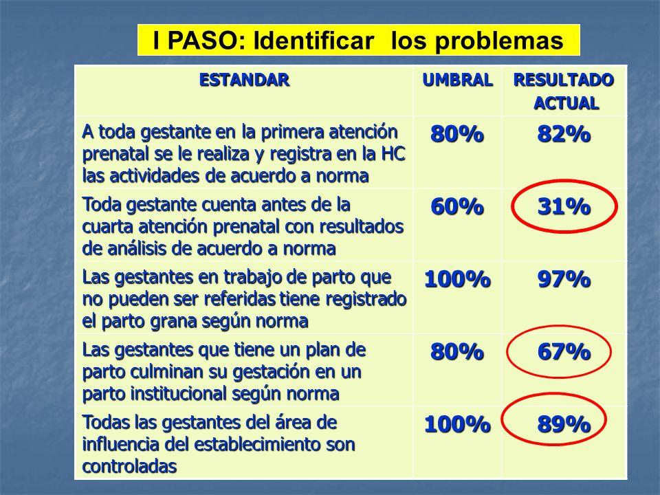 I PASO: Identificar los problemas ESTANDARUMBRALRESULTADO ACTUAL ACTUAL A toda gestante en la primera atención prenatal se le realiza y registra en la